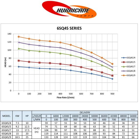 6sq45 series curves